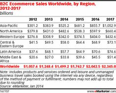 Global E-Commerce Still on the Rise -- And Becoming Less North America-Centric