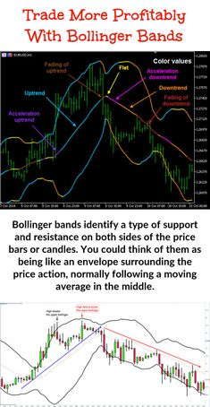 Bollinger Bands are used jointly with a moving average. But short term traders will need to work with a different moving average to longer term option traders. The Bollinger numbers that you'll require for the bands are . Implied Volatility, Bollinger Bands, Stock Trading Strategies, Candlestick Chart, Trading Quotes, Moving Average, Stock Charts, Cryptocurrency Trading, Make More Money