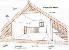 8 Active Cool Tips: Attic Staircase Newel Posts attic renovation laundry rooms.Attic Entrance old attic beds.Attic Home Dream Bedroom. Garage Attic, Attic Playroom, Attic Loft, Loft Room, Attic Rooms, Attic Spaces, Attic Office, Attic Bathroom, Attic Ladder