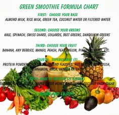 -: Health & Welness: Green Smoothie Formula Chart