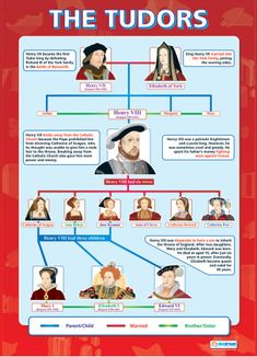 Tudor history facts the queen 25 trendy Ideas Primary History, Uk History, History Timeline, Tudor History, European History, British History, History Facts, Ancient History, Family History