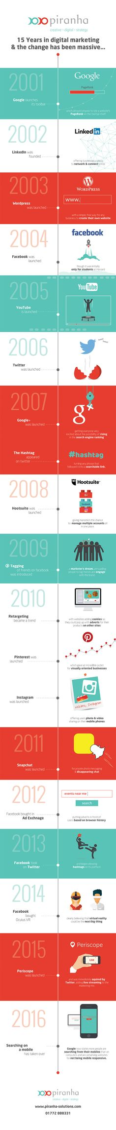Infographic for Piranha Solutions.  A timeline about the past 15 Years of Digital Marketing.