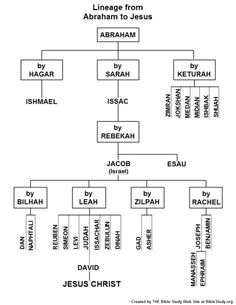Chart showing the lineage from Abraham to Jesus