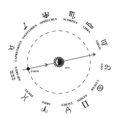 Ophiuchus, the 13th Zodiac sign