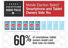 60% of smartphone/tablet owners would use devices to vote in upcoming election. http://cnet.co/OZV9Il via @CNET