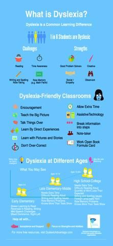 How to Teach Your Child to Read - Some good tips for teachers in this infographic. Learn how to best teach your dyslexic students. Give Your Child a Head Start, and.Pave the Way for a Bright, Successful Future. E Learning, Learning Support, Learning Styles, Student Learning, Dyslexia Teaching, Teaching Tips, Dyslexia Activities, Math Dyslexia, Dyslexia Quotes