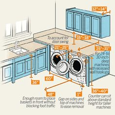 I need a bigger laundry room!Consider these measurements before hooking up machines or adding built-in storage to keep your laundry room looking—and working—its best. Delivery-Day Reminder: Measure the dimensions of not only the area where the machines will be installed but also doorways and stairwells that they will have to pass through to get to the laundry room. Most machines need about a 30-inch-wide opening.