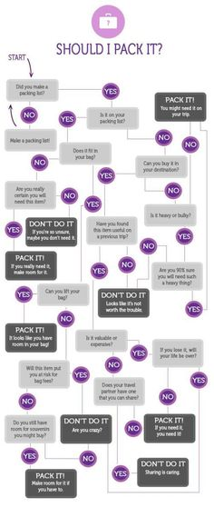 The perfect guide that let's you know if you need to pack it or not. Fun packing flow chart.