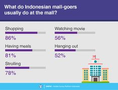 3 Consumer Survey, Survey Report, Shopping Mall, Movies To Watch, Names, Shopping Center, Shopping Malls