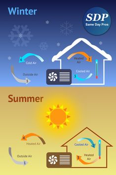 During winters, can heat the icy cold air in your house so that you enjoy a warm and cozy stay. Summers will be pleasant with the heat transformed to cool air. Hvac Air Conditioning, Competitive Quotes, Hvac Maintenance, Hvac Repair, Canned Heat, Summer Heat, Heating And Cooling, The Unit, Baltimore