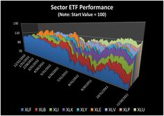 S&P Sector ETFs Simple Returns Year to Date as of 11/30/11 (using Excel)