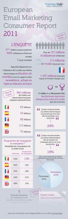 Etat des lieux de l'e-mail marketing en Europe - FrenchWeb.fr|FrenchWeb.fr