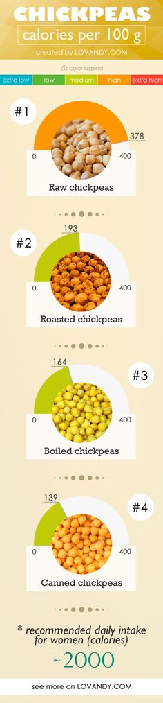 Is chickpea a high-calorie product? How much energy you can get out of a cup of canned Bengal Gram? Calorie Chart, Healthy Food, Healthy Recipes, Food Charts, Canned Chickpeas, Roast, Beans, Vegetarian, Culture