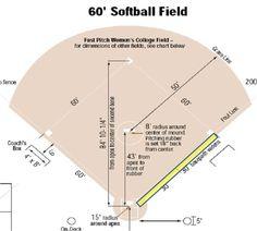 The layout of the softball field Softball Drills, Softball Coach, Fastpitch Softball, Softball Players, Softball Mom, Softball Gear, Softball Crafts, Softball Stuff, Little League Baseball
