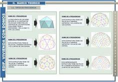 Sistema de Domos en al cosntrucciones | Naturaleza