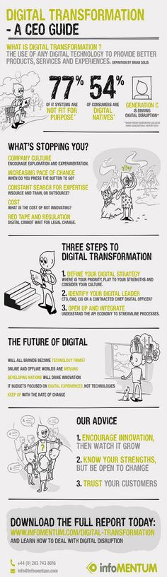 What is Digital Transformation and what can hamper it? This new infographic summaries a new report from Infomentum exploring barriers and steps to digital. Marketing topic(s):Digital transformation strategy. Advice by Dave Chaffey. Inbound Marketing, Content Marketing, Online Marketing, Affiliate Marketing, Internet Marketing, What Is Digital, Start Ups, Online Shops, Industrial Revolution