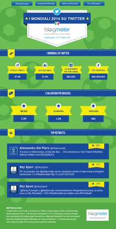 Infografica sull'andamento dei Mondiali 2014 su Twitter in lingua italiana. (02/07/2014)