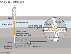 fracking gif | fracking.gif Fracking uses tons and tons of clean usable water and turns it into toxins for one gallon of natural gas.
