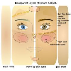 Sun kissed style...tips for bronzers (good stuff, i never really understood how to apply bronzer)