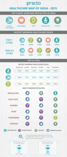 Healthcare map of India via @Practo
