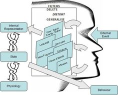 {photo source} This diagram represents the NLP communication model. What we've got is an external event that comes in from the outside, goes into your head and you filter that information in some way. The filters do the process of deleting, distorting and generalizing that event. The filters are: ourexperienceof time, space, matter, and energy…