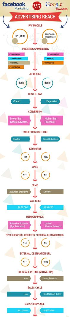 #Facebook #Marketing vs Google #Adwords #infographics