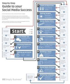 The Social Media Planning Process...beautifully structured