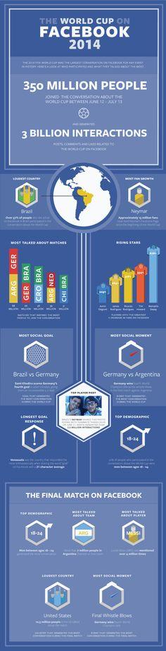 #infográfico Así fue #brasil2014 en #Facebook + de 3 billones de interaciones #digisport #worldcup