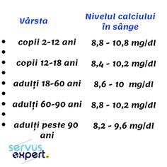 CALCIU și SUPLIMENTE cu CALCIU. Cât și când sunt necesare? Good To Know, Did You Know, Human Body, Health, Pandora, Craft, Travel, Medicine, Diet