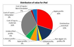 """A closer look at Apple's iPad and iPhone – """"made in America""""? Economics, Syracuse University, Ipad, Iphone, Closer, Innovation, California, America"""