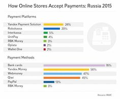 [2015] How online stores accept payments in Russia