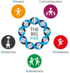 Bildresultat för big 5 personality traits