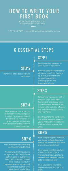 Here are six essential steps for writing your first book! // how to write a book // write a book // for beginners // how to write a book for beginners // novels // tips // ideas Creative Writing Tips, Book Writing Tips, Writing Words, Fiction Writing, Writing Prompts, Writing A Book Outline, Writing Ideas, Paragraph Writing, Writing Strategies