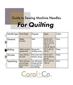 How to choose the right sewing needle for quilting! What's the deal with sewing machine needles for quilting? Universal Needles, Quilting Needles, Microtex Sharp Needles, Topstitching Needles.... there so many different types. How do you know which one the right type for your quilting project? Find out which one you need. Quilting For Beginners, Sewing Projects For Beginners, Quilting Tips, Quilting Projects, Beginner Quilting, Burp Cloth Patterns, Baby Hat Patterns, Quilt Tutorials, Sewing Tutorials