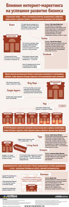 Инфографика: влияние интернет-маркетинга на успешное развитие бизнеса