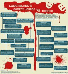 Comedy Horror vs Horror