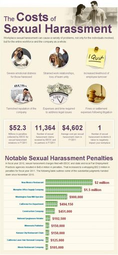 Shows the company costs and personal costs of sexual harassment claims each year. There were more than 11,300 sexual harassment claims in 2011, resulting in excess of $52.3 Million in claims paid. Infographic also details some of the more expensive cases in 2011.