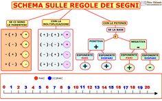 07. LE REGOLE DEI SEGNI