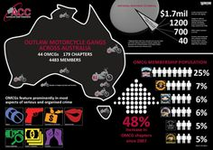 Outlaw #Motorcycle #Gangs - a high profile manifestation of organised #crime with an active presence in all Australian States & Territories. OMCGs are not motorcycle clubs, they are well organised criminal groups causing harm & disruption across our country | Australian Crime Commission