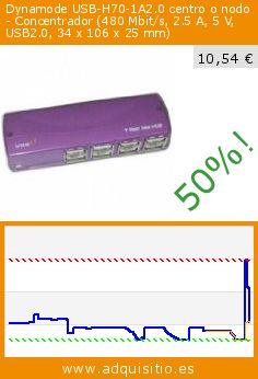 Dynamode USB-H70-1A2.0 centro o nodo - Concentrador (480 Mbit/s, 2.5 A, 5 V, USB2.0, 34 x 106 x 25 mm) (Electrónica). Baja 50%! Precio actual 10,54 €, el precio anterior fue de 20,93 €. http://www.adquisitio.es/dynamode/usb-h70-1a20-480-mbits-25