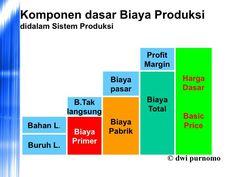 komponen dasar biaya