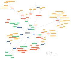 Mapa mental (mindmapping) COMPLETO, orientado en taxonomías y basado en Salinas 2007, sobre los elementos a tener en cuenta en un EVEA para el diseño de acciones formativas.