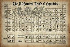 La tabla alquimica de Simbolos.