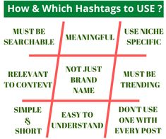 Do you know want to learn what they are, why to use them, and how to use them on Social Media Platforms (Twitter, Facebook, and LinkedIn)?  A complete Guide on Hashtags in one image.  #SmallBusinessTips #HashtagTips #FacebookMarketing #Twitter #SocialMediaMarketing Facebook Marketing, Social Media Marketing, Digital Marketing, One Image, Pinterest Marketing, Hashtags, Search Engine, Platforms, Mobile App