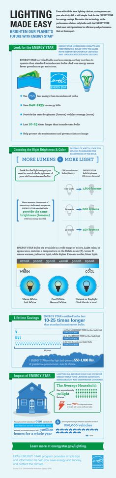 """""""Lighting Made Easy"""" - Energy Star Appliances: The Complete Dummy's Guide - #Infographic"""
