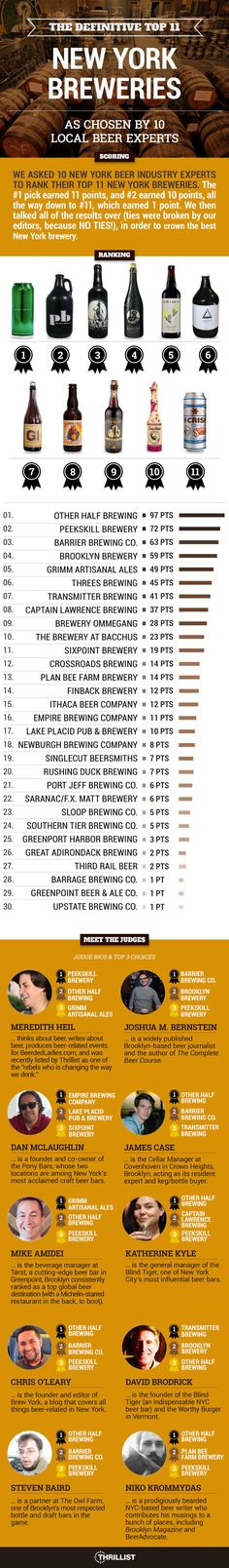 Best Breweries in New York State According to Beer Experts