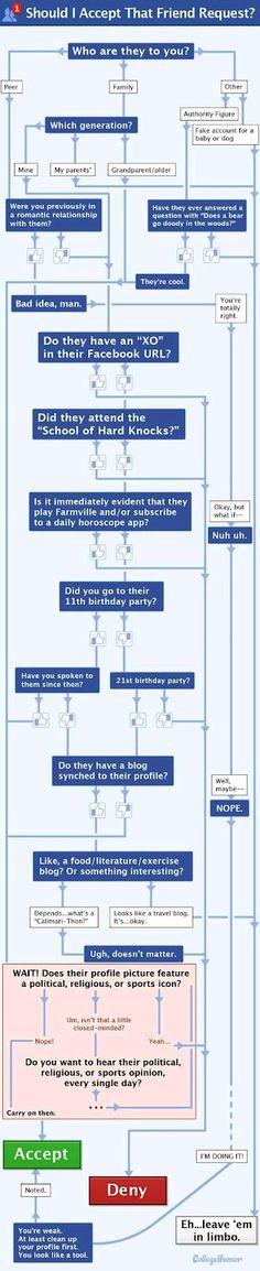 La próxima vez que usted tenga una solicitud de amigos, es posible que desee consultar este diagrama de flujo antes de tomar la decisión.