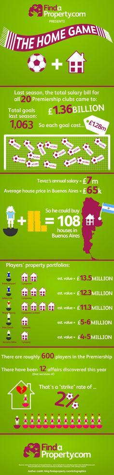 football infographic