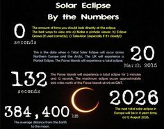 Share: Title: Solar Eclipse by the Numbers Description: A class resource/poster with a collection of facts about Solar eclipses and how to stay safe when observing one. Category: Primary Science &g… Solar Eclipse Facts, Primary Science, Math Facts, Stay Safe, Numbers, Moon, Poster, Collection