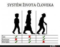systém | Loupak.cz